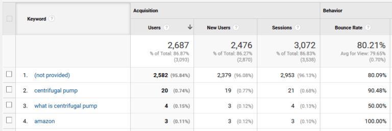 rechercher et mots cle google analytics.png