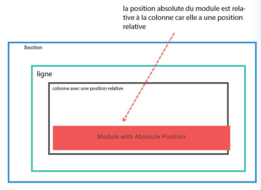 Position relative 7