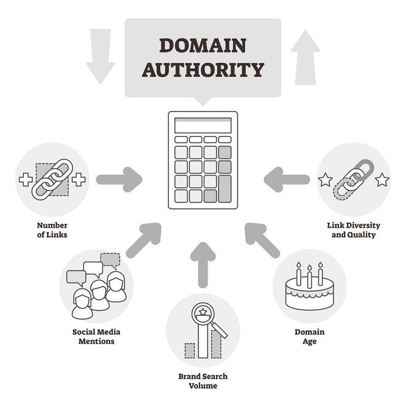 comment construire une autorité grace à un blog
