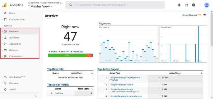 Страница отчета Google Analytics blogpascher