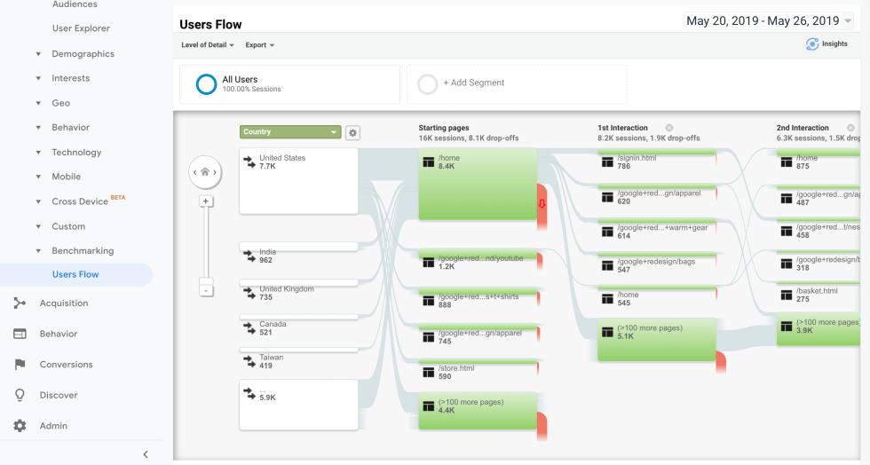 Un organigramme utilisateur de Google Analytics.