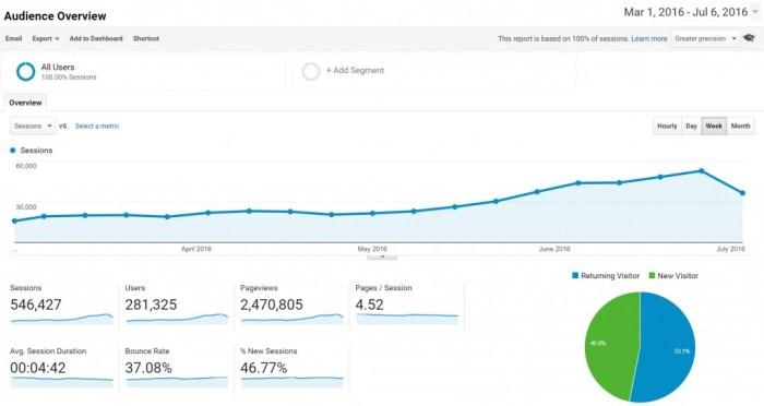 Google Analytics - Augmentation du trafic