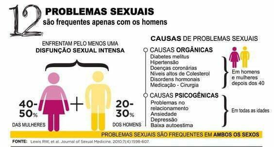 mitos sobre problemas sexuais