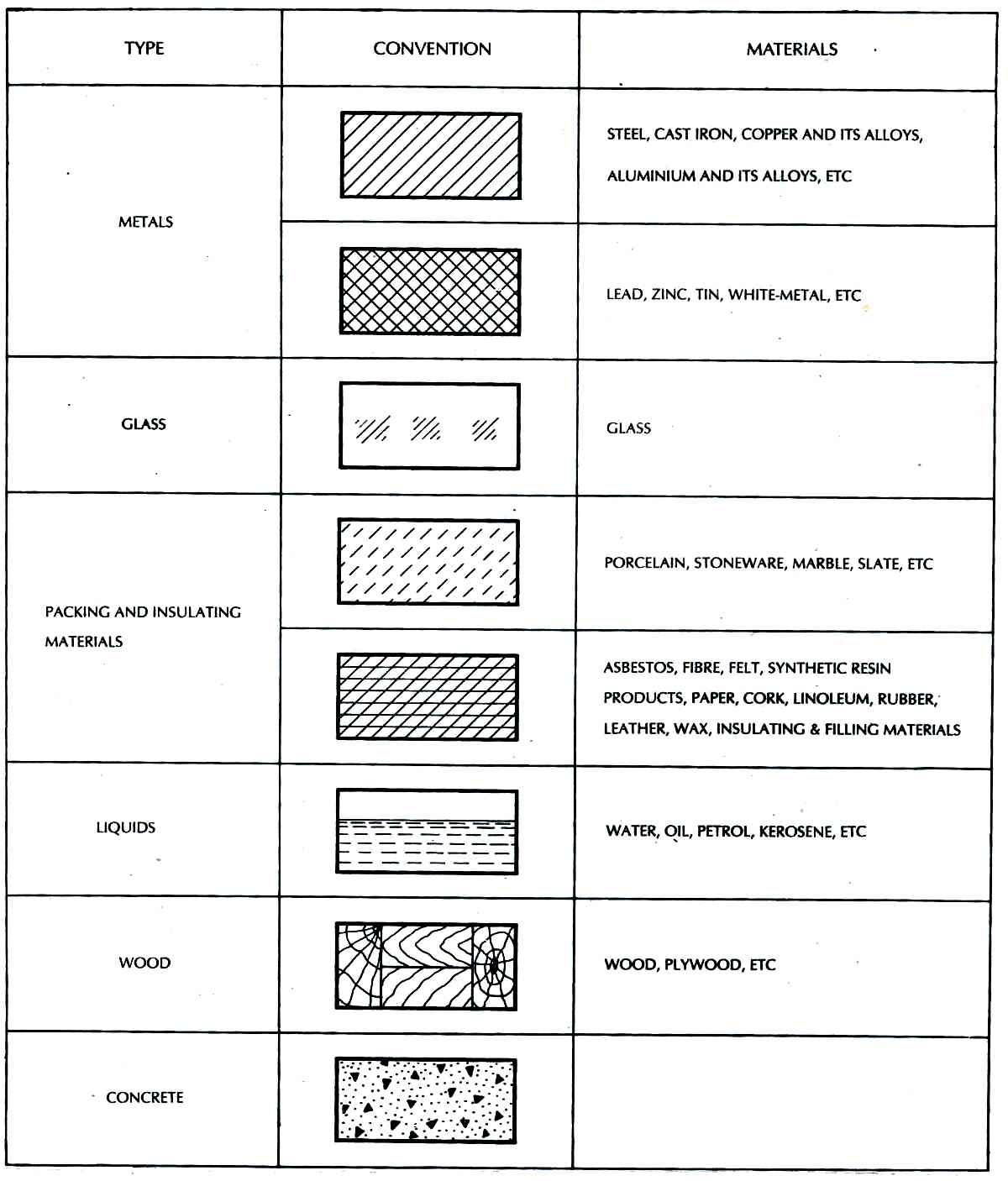 Interior Design Project Worksheet