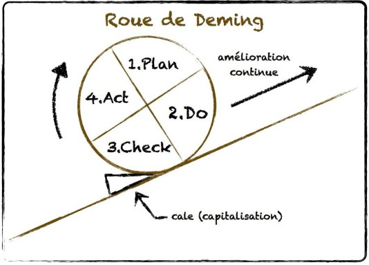 roue-deming