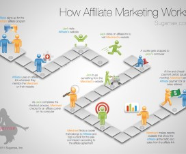Affiliate Marketing Ideas 3