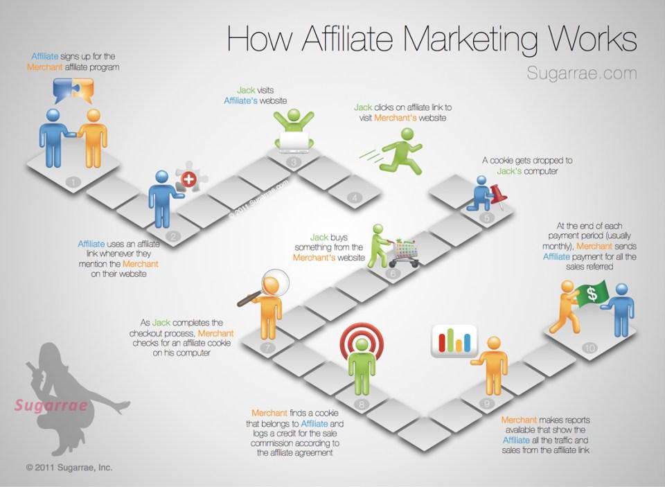 Affiliate-Marketing-Workflow