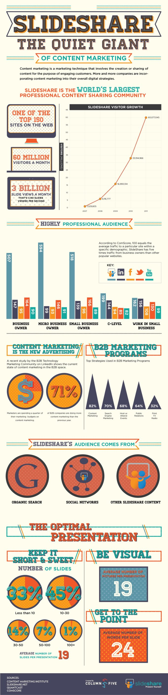 slideshare-giant-of-content-marketing