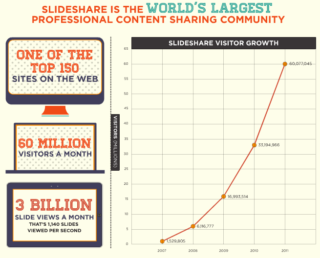 slideshare the giant of content marketing
