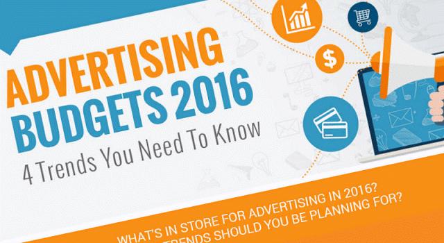 2016 Digital Advertising Budget