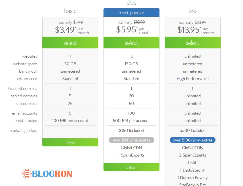 Bluehost-features