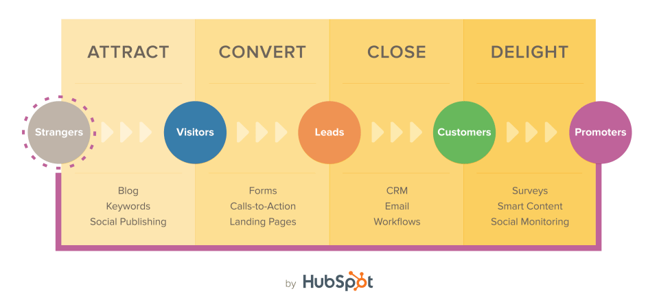 Inbound Marketing Strategies