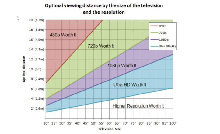 Image result for 4k viewing distance chart