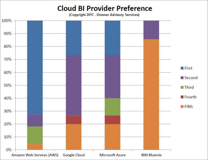 Cloud BI Provider Preference