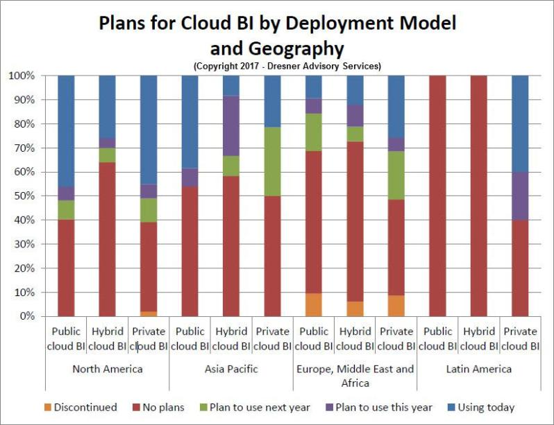 Plans for Cloud BI by Deployment Model and Geography