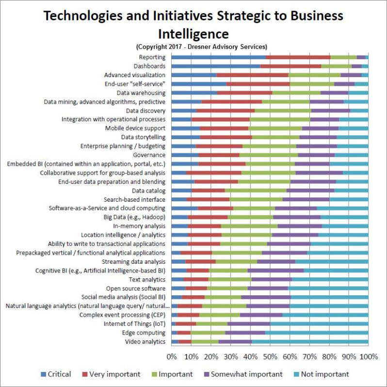 Technologies and initiatives strategic to business intelligence