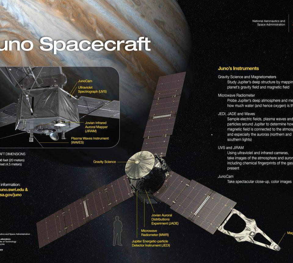 Juno's mission details are highlighted by eight independent instruments all capable of analyzing its atmospheric properties in a variety of ways, along with its high-resolution imager, Junocam.