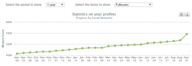Evolución de seguidores del Twitter de Rajoy según ranking Alianzo