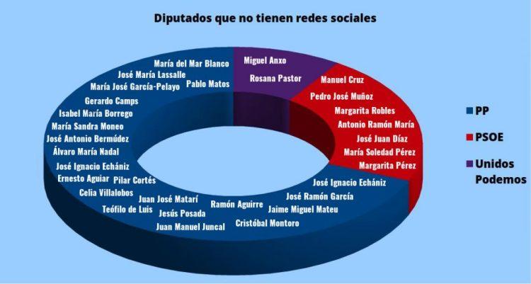 grafico no social media con nombres