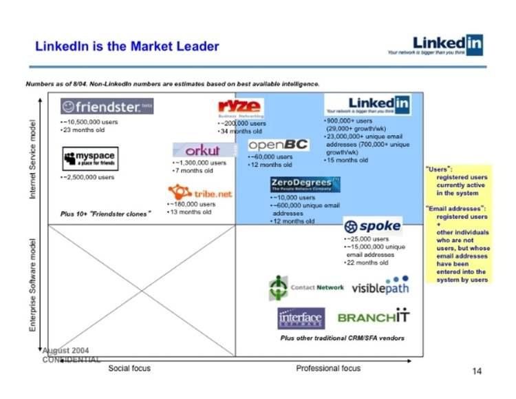 redes sociales en 2004