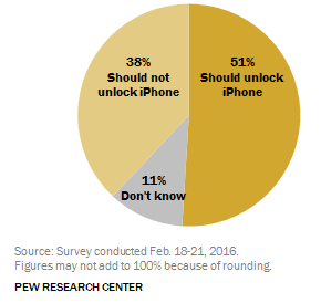 More than half of people think that Apple's in the wrong, and that the phone should be unlocked.