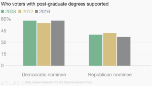 When we consider voters with post-graduate degrees, then we really start to see the ivory tower effect.