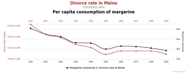 Tyler Vigens Spurious Correlations Blog >> Divorce And Margarine Blog On Math Blogs