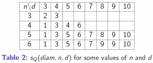 Table showing the diameter separation number for various values of n and d.