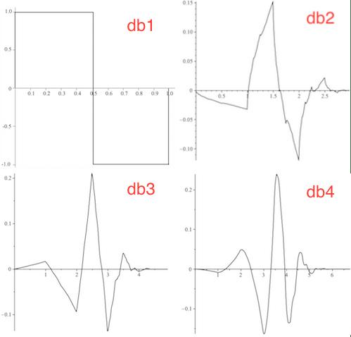 first four Daubechies wavelets