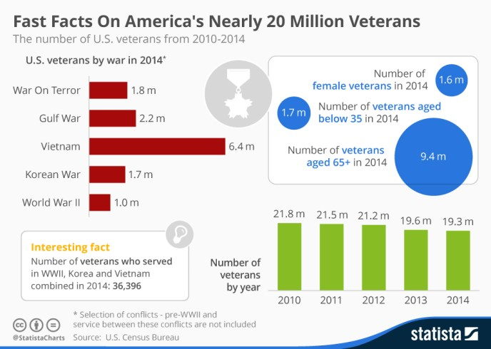 chartoftheday_3989_fast_facts_on_americas_nearly_20_million_veterans_n