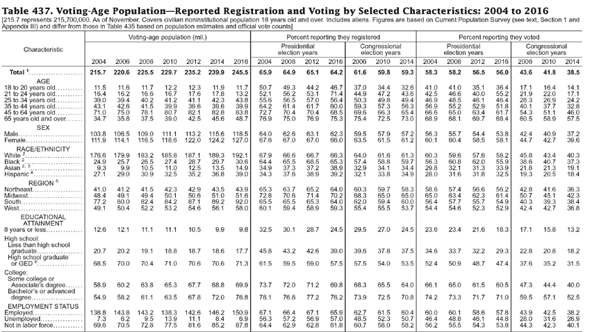 Screenshot of Statistical Abstract table 437 : Voting-Age population