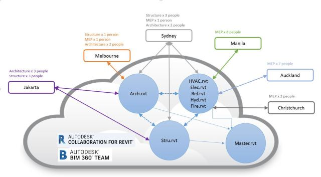 Revit Collaboration by Beca teams in six locations