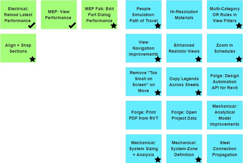 Revit Roadmap optimize