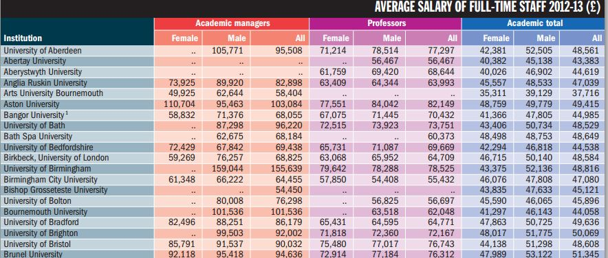 Average salary UK University