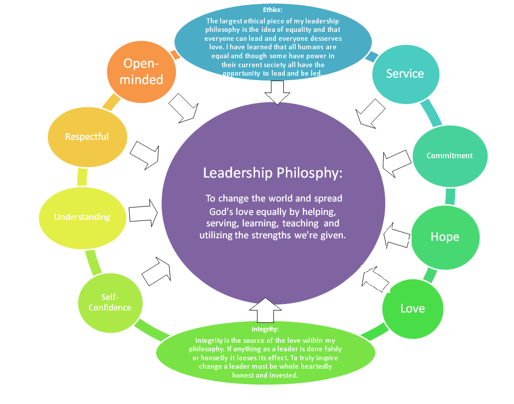 Personal Values Graphic