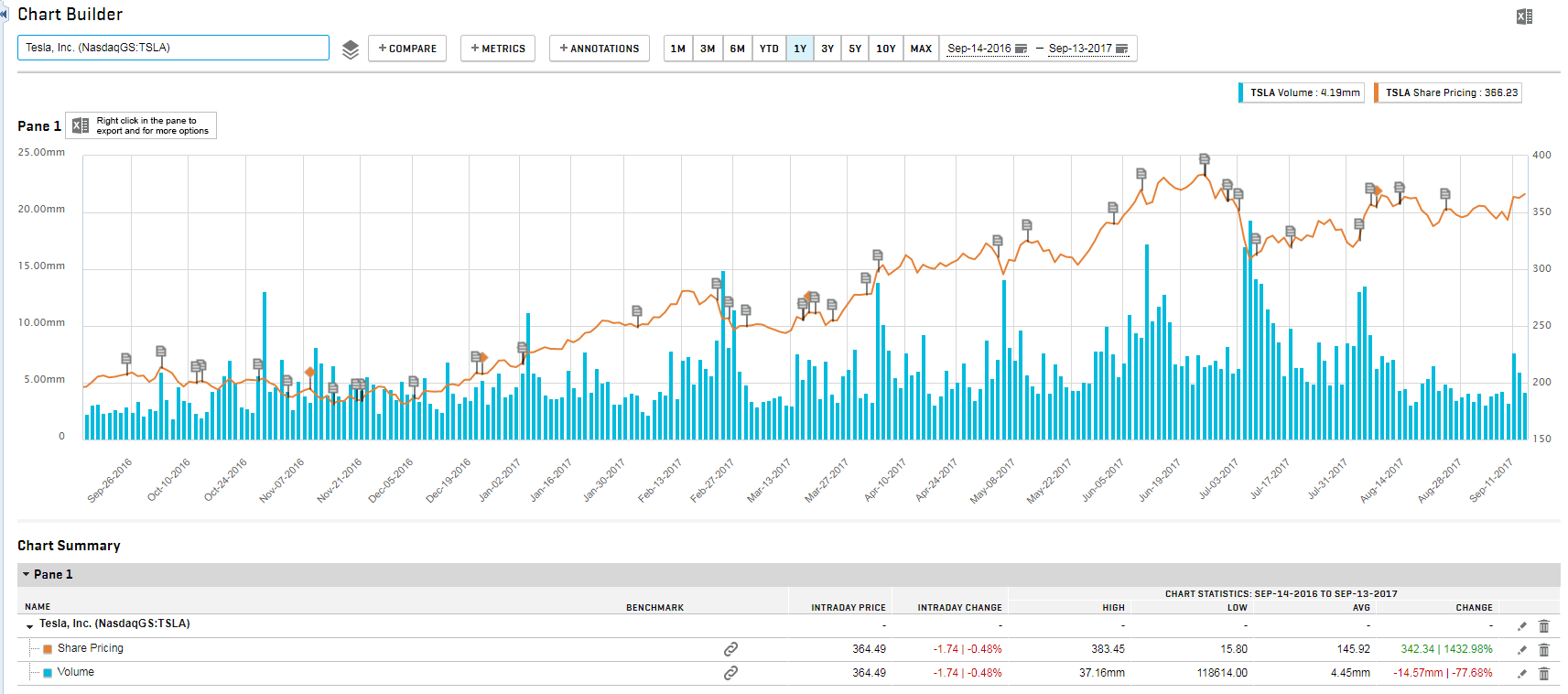 Sp capital iq netadvantage new name content and interface tesla stock price chart baditri Images