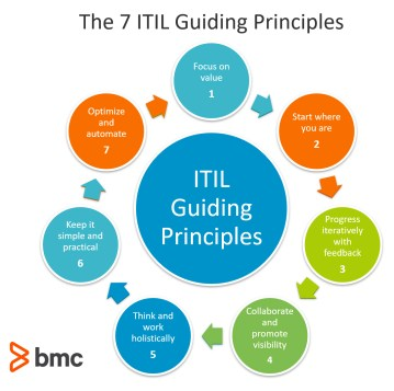 Revealing The Seventh ITIL 4 Guiding Principles