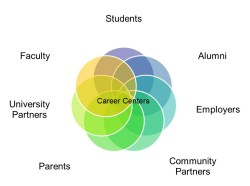Career Center Constituencies