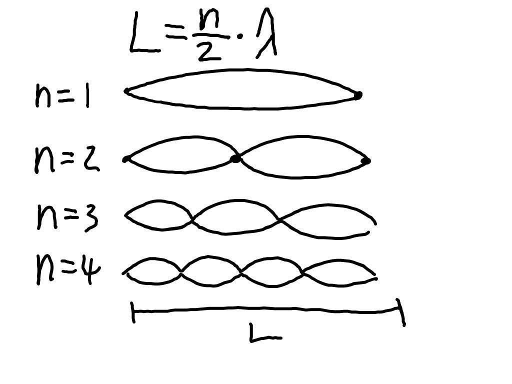 Velocity Of A Wave Equation Tension