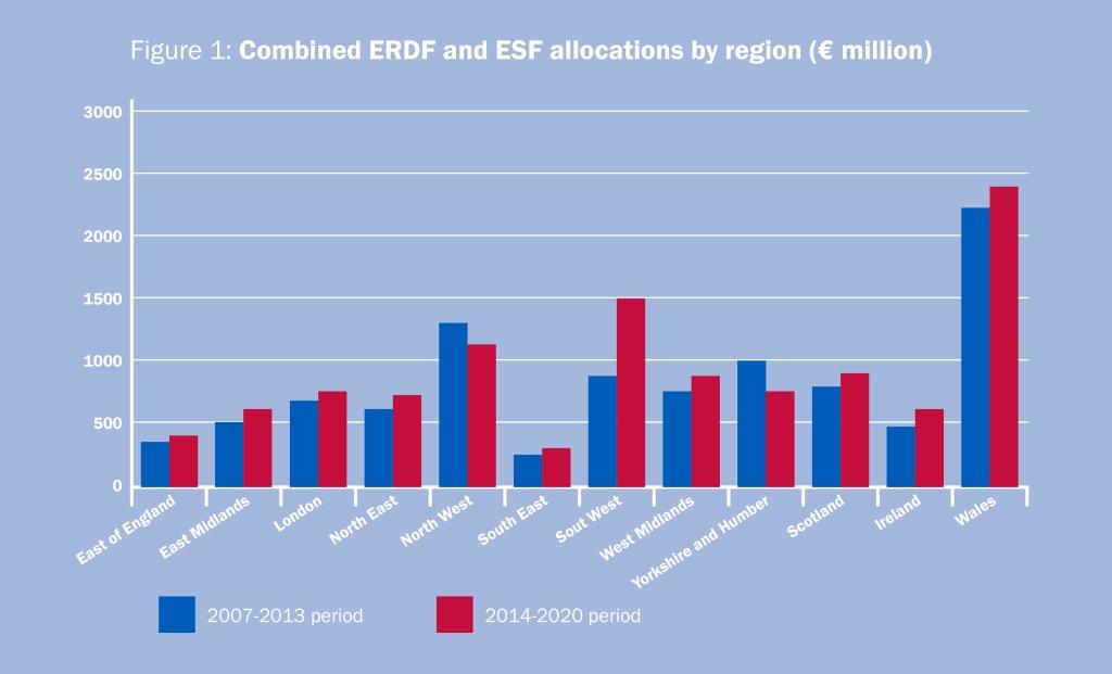 ERDF_ESF_Graph