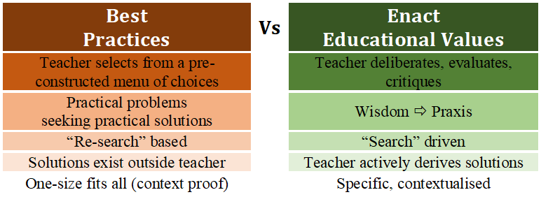 Best practices vs Enact educational values