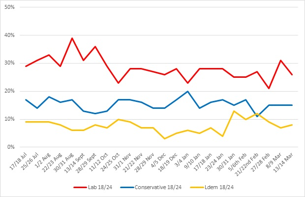 Figure One Under-25 Support for Conservatives, Labour & Lib Dems since July 2016
