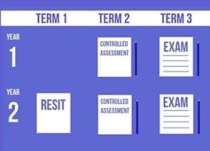 Example modular course