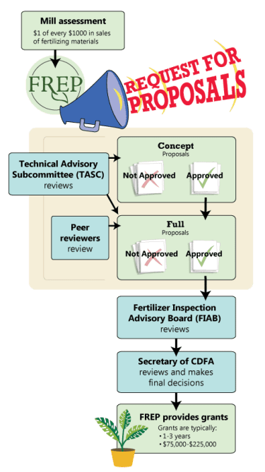 CDFA FREP Grant Process