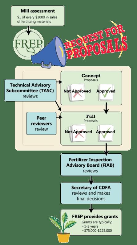 FREP-Grant-Process-Regular