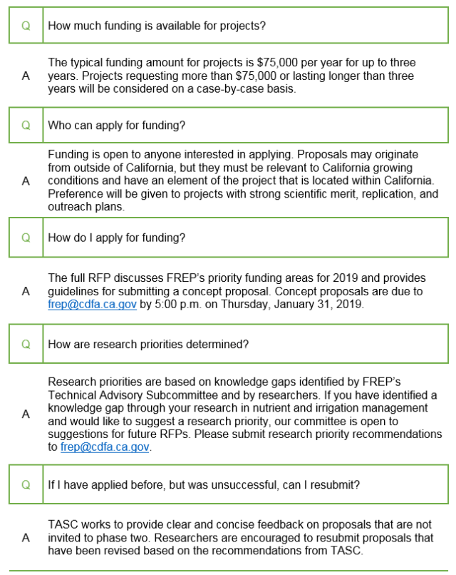 Frequently asked questions regarding Proposal Requests