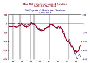 Real Net of Goods and Services