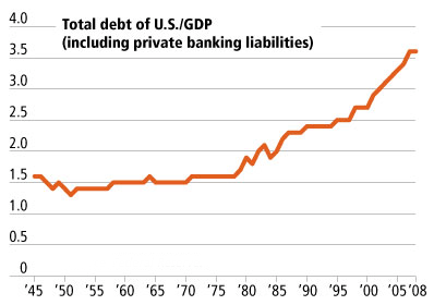 Total Debt of US to GDP