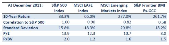 Data on Frontier Markets