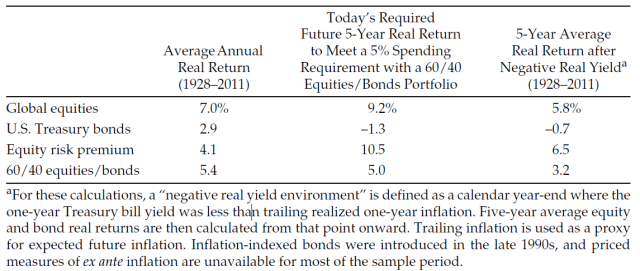 Table 2: Historical and Required Real Returns
